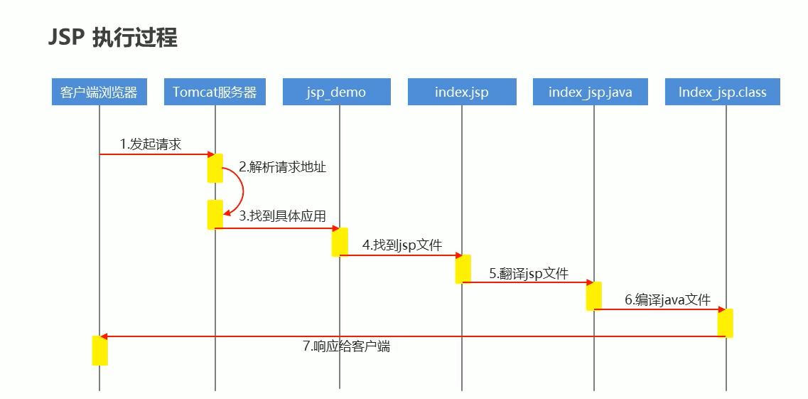 JSP执行过程