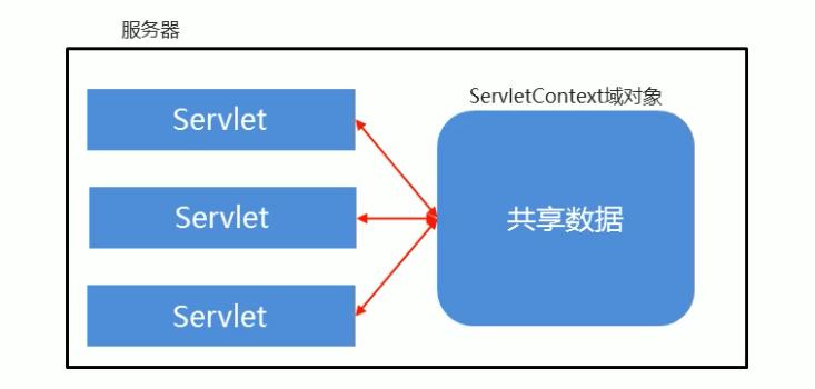 ServletContext与下面Servlet关系